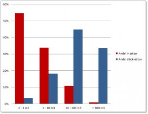 Diagrammet är ett exempel och visar andelen insatser och andelen släckvatten inom respektive grupp för Räddningstjänsten på Österlen.
