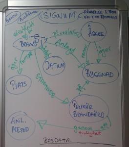 Under många och långa diskussioner har noder och relationer kartlagts för brandutredningar.